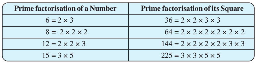 Squares And Square Roots Ncert Class 8 Maths Now some people don't like having a radical in the denominator and if you wanted to get. squares and square roots ncert class