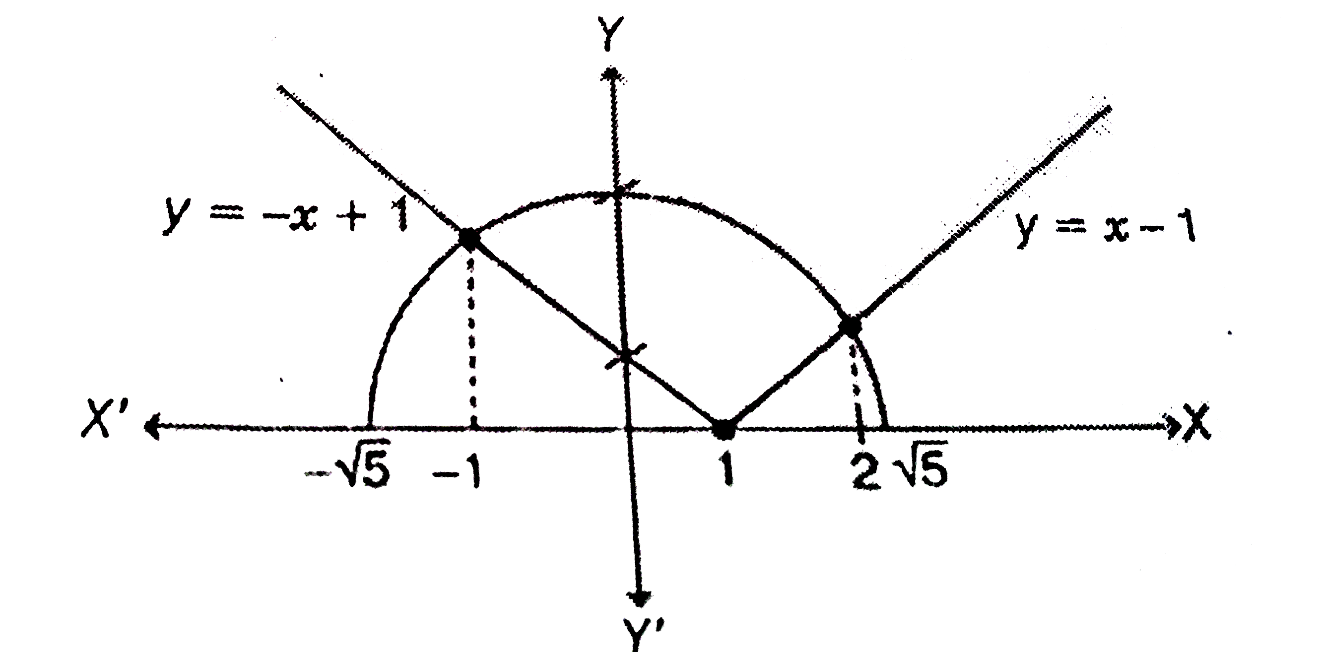 Sketch The Region Bounded By The Curves Y Sqrt 5 X 2 And Y X