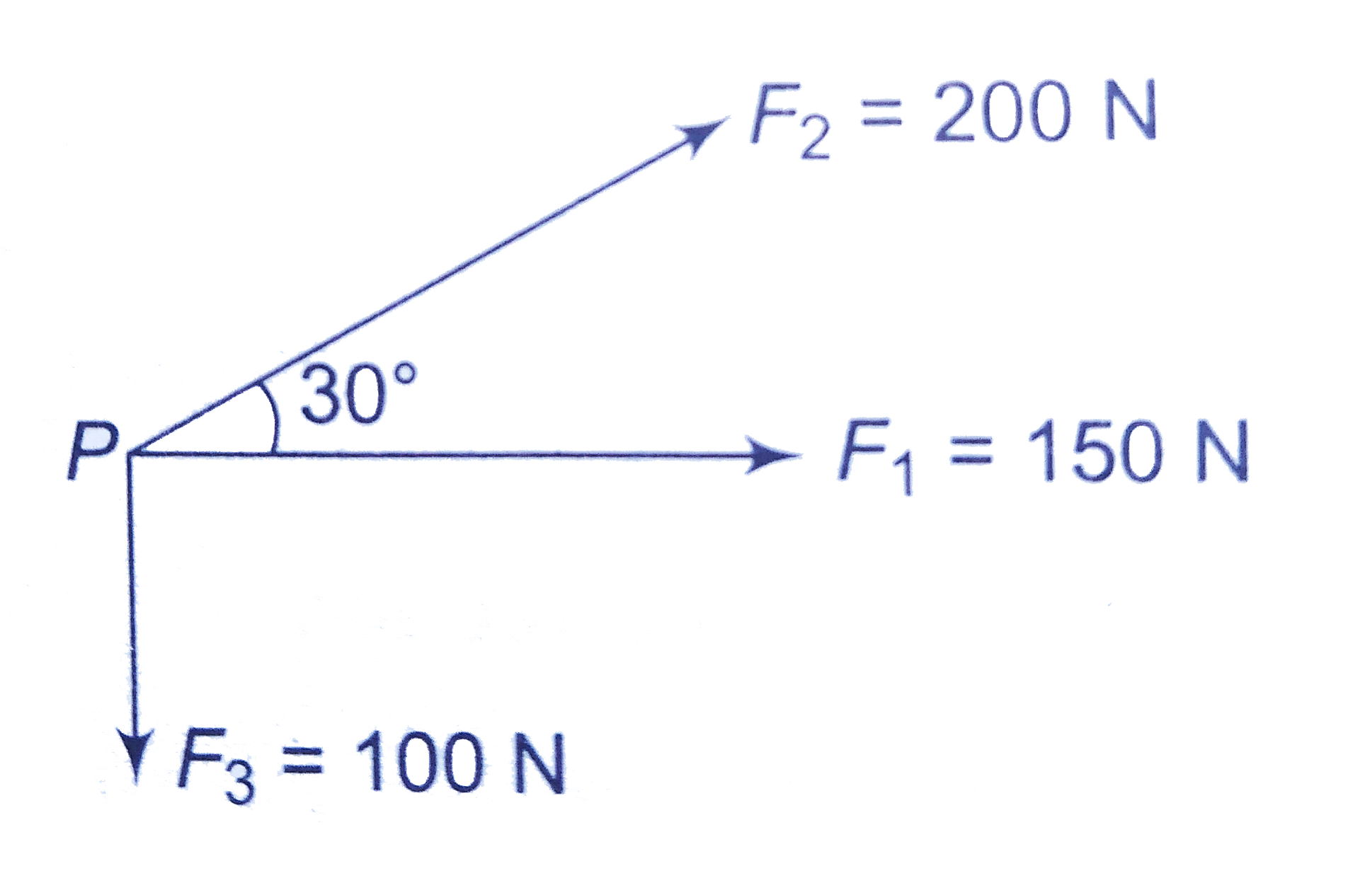 A particle P is acted by three coplanar forces as shown in