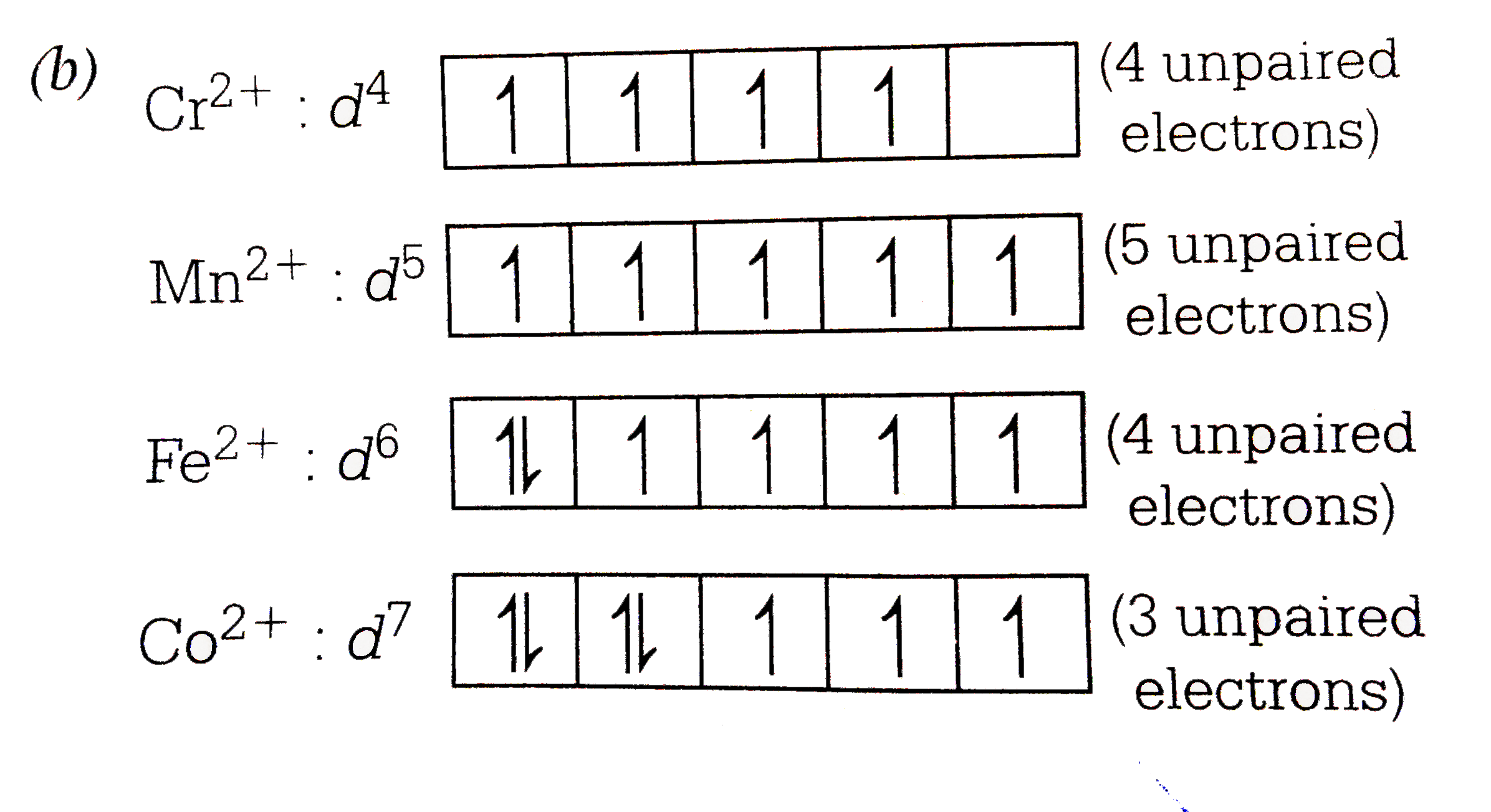 The D Electron Configurations Of Cr 2 Mn 2 Fe 2 And