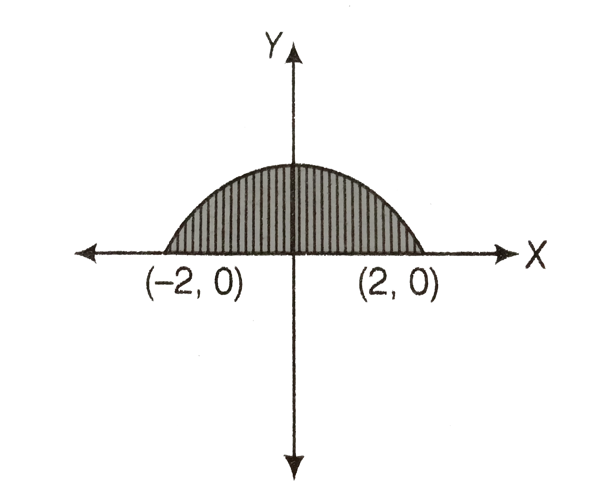 Sketch The Region X 0 Y Sqrt 4 X 2 And X Axis Find The