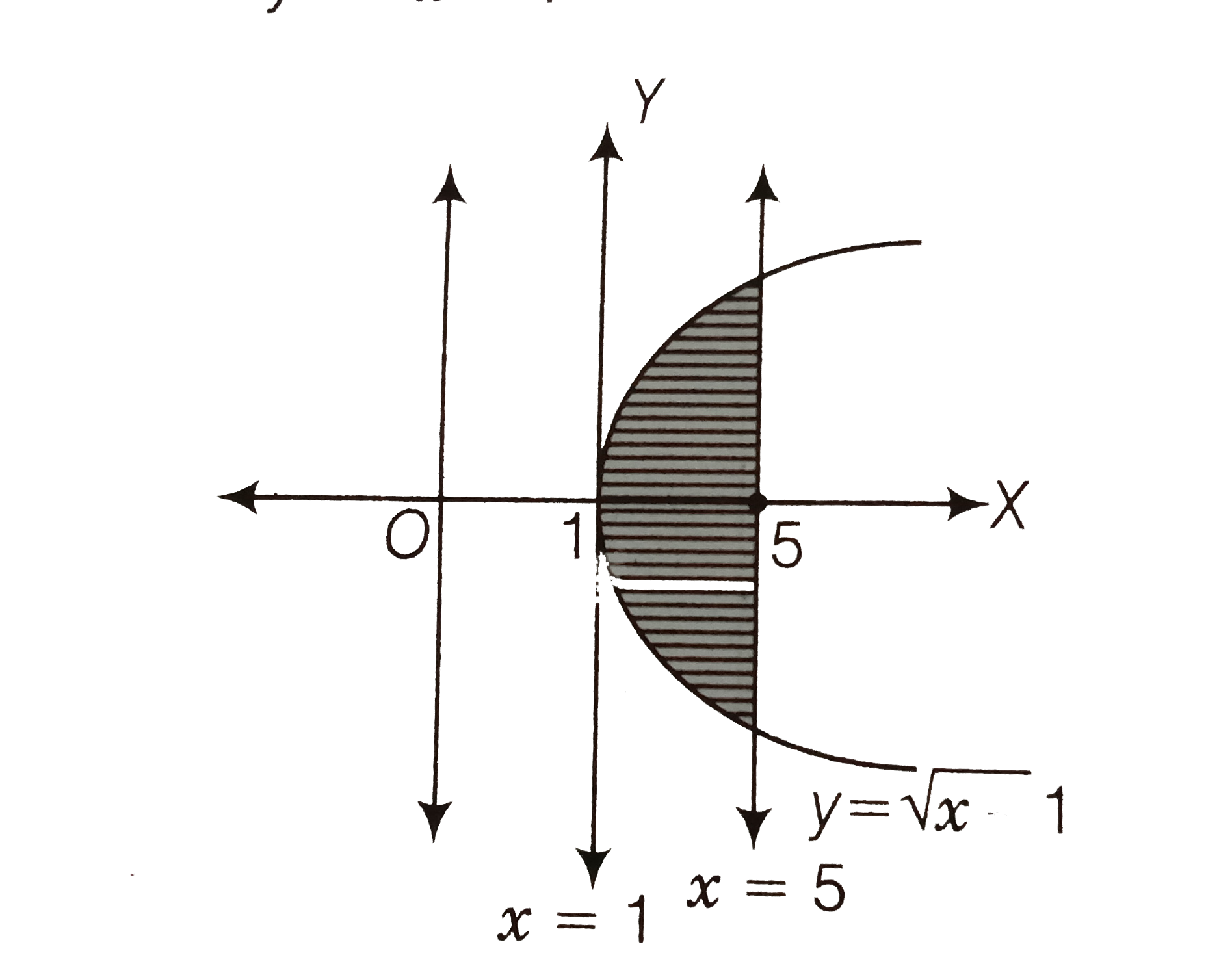 Draw A Rough Sketch Of The Curve Y Sqrtx 1 In The Interval 1