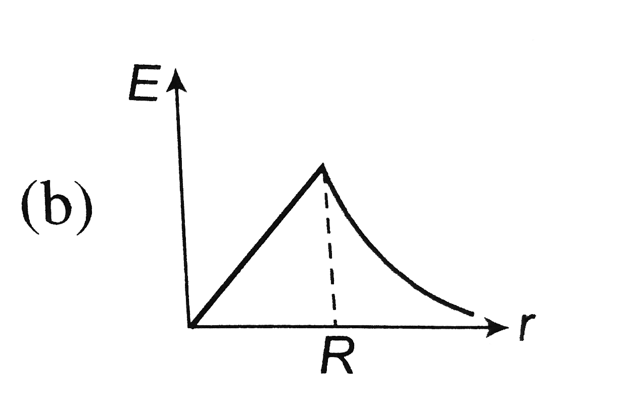 The Electric Field Due To Uniformly Charged Sphere Of Radius R A