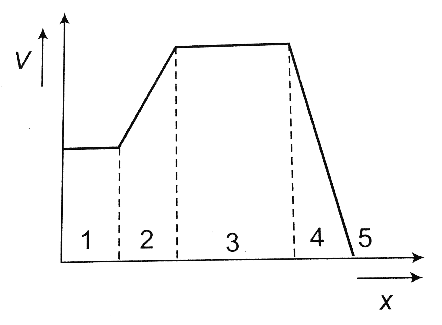 Related Videos Of The Figure Gives The Electric Potential V As A Function Of Distance Through Five Regions On X Axis Which Of The Following Is True For The Electric E In These