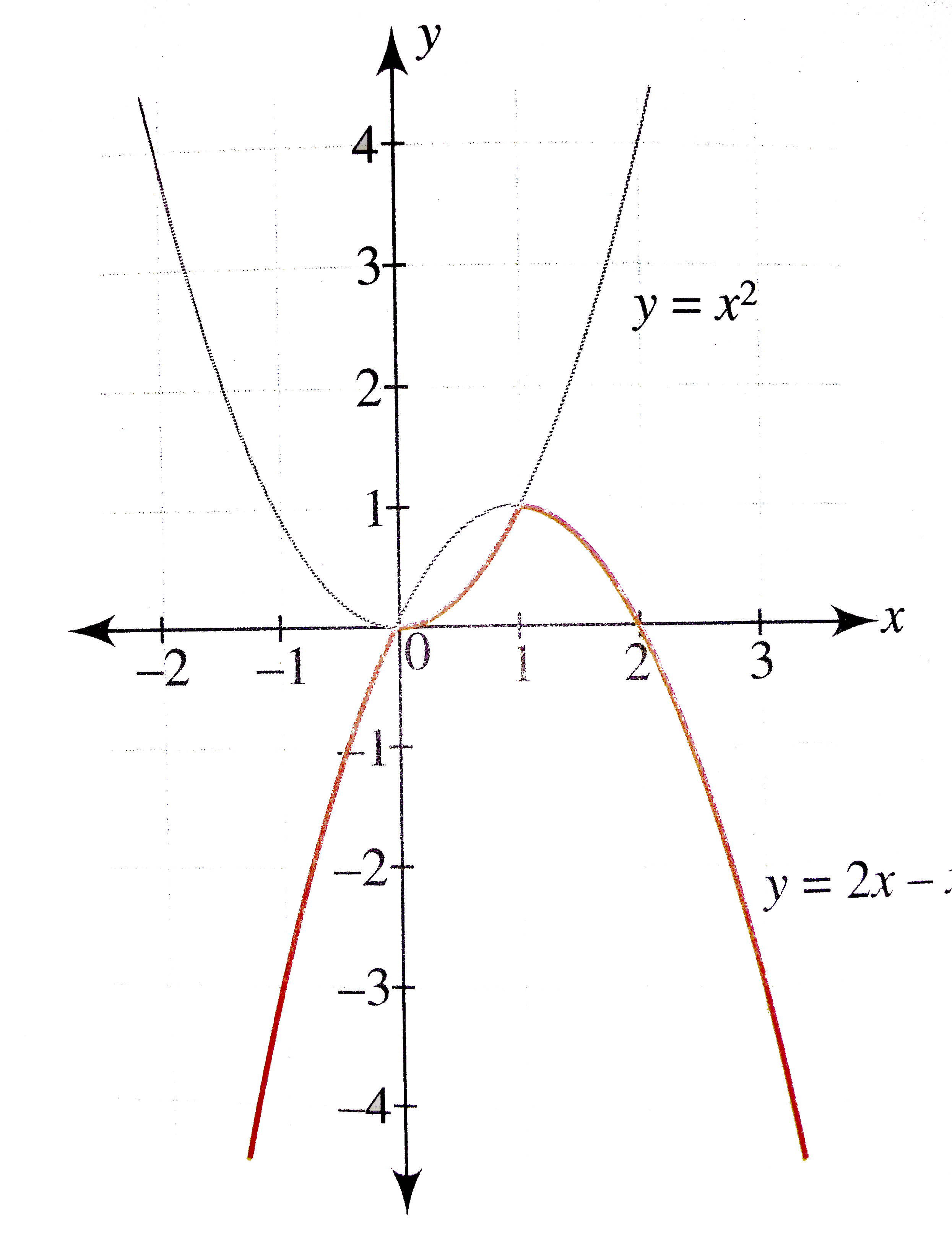 Draw The Graph Of The Function F X X X X 2 1 Le X Le 1