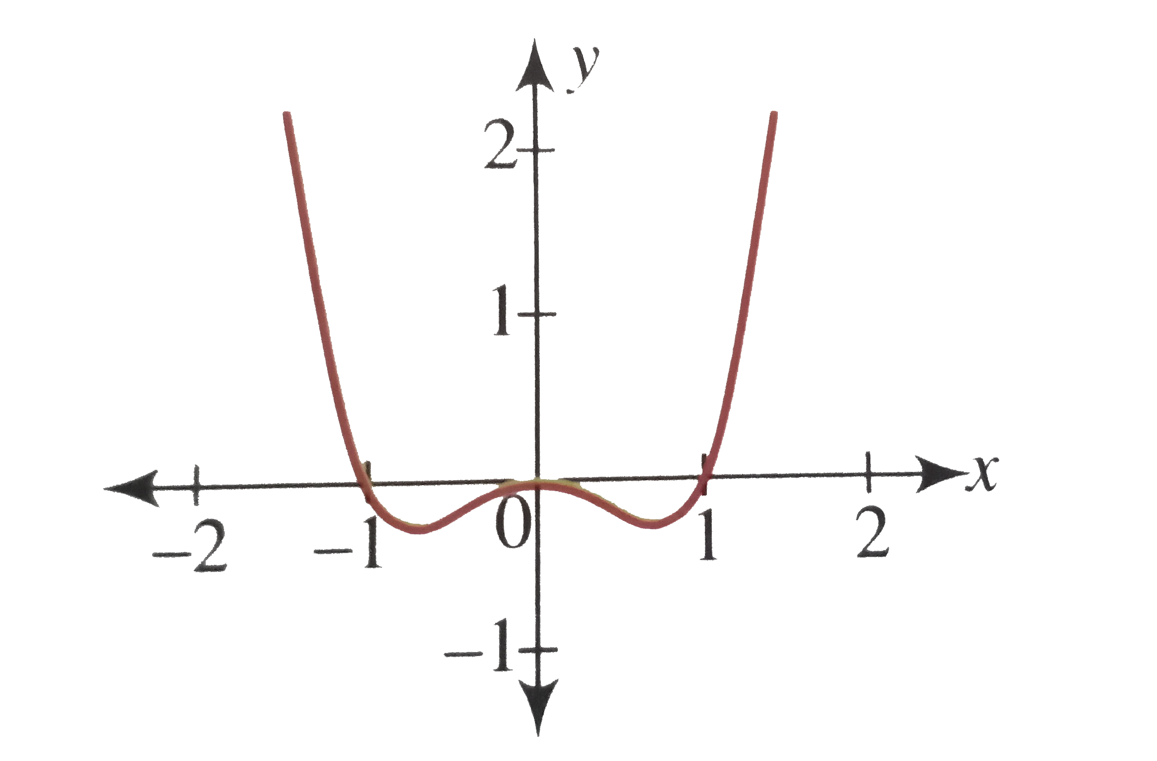 Draw The Rough Sketch Of The Curve Y X 4 X 2