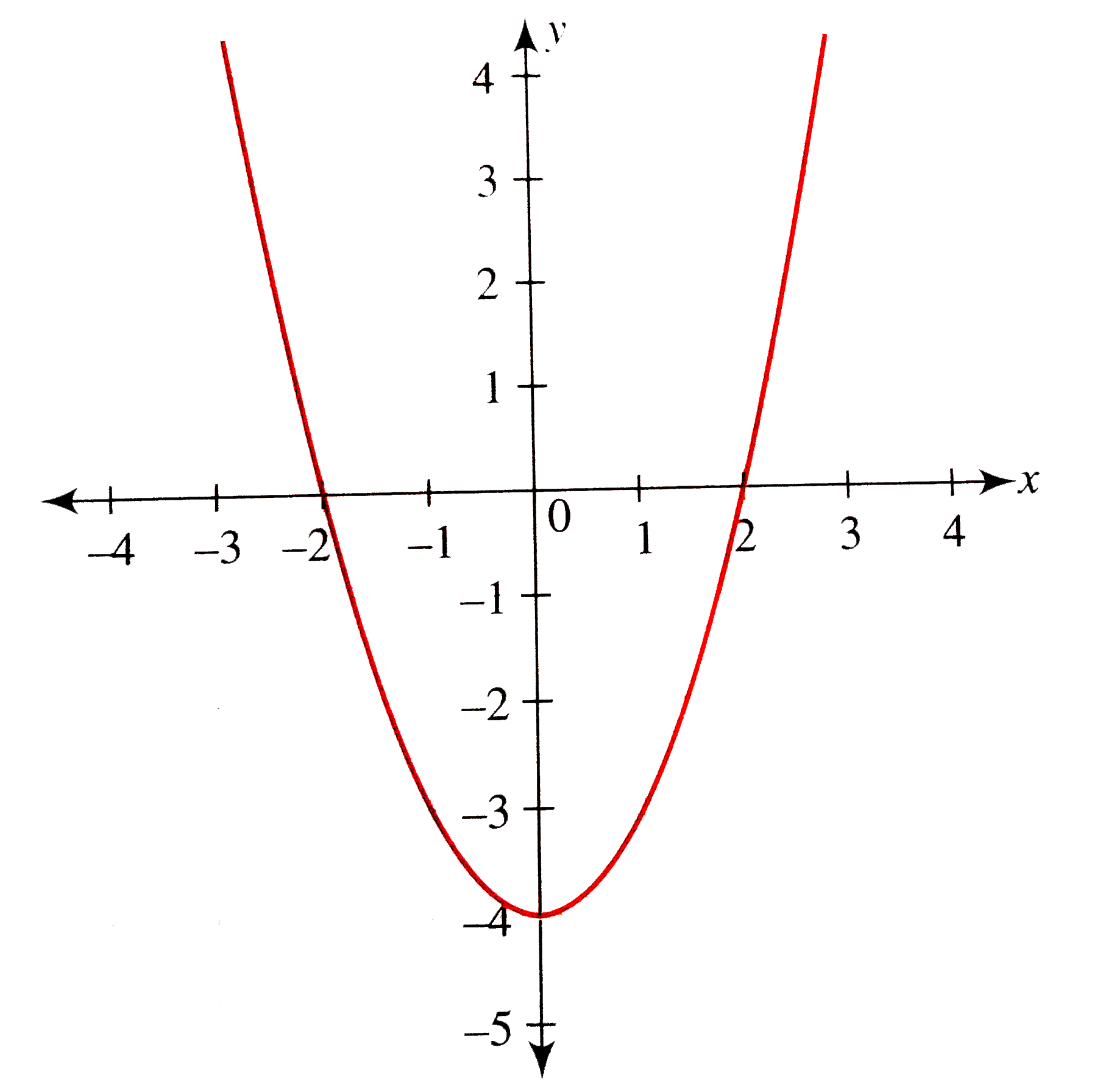 From The Graph Of Y X 2 4 Draw The Graph Of Y 1 X 2 4