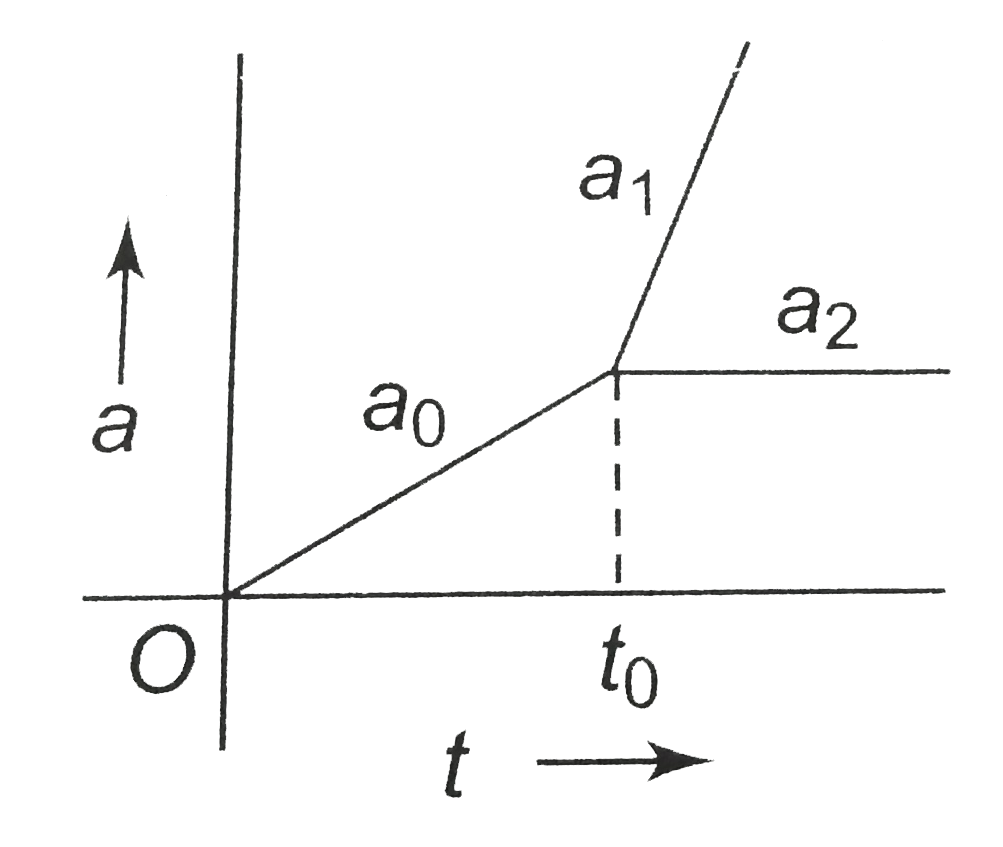 The Friction Coefficient Between The Blocks Is Mu Sketch A Grap