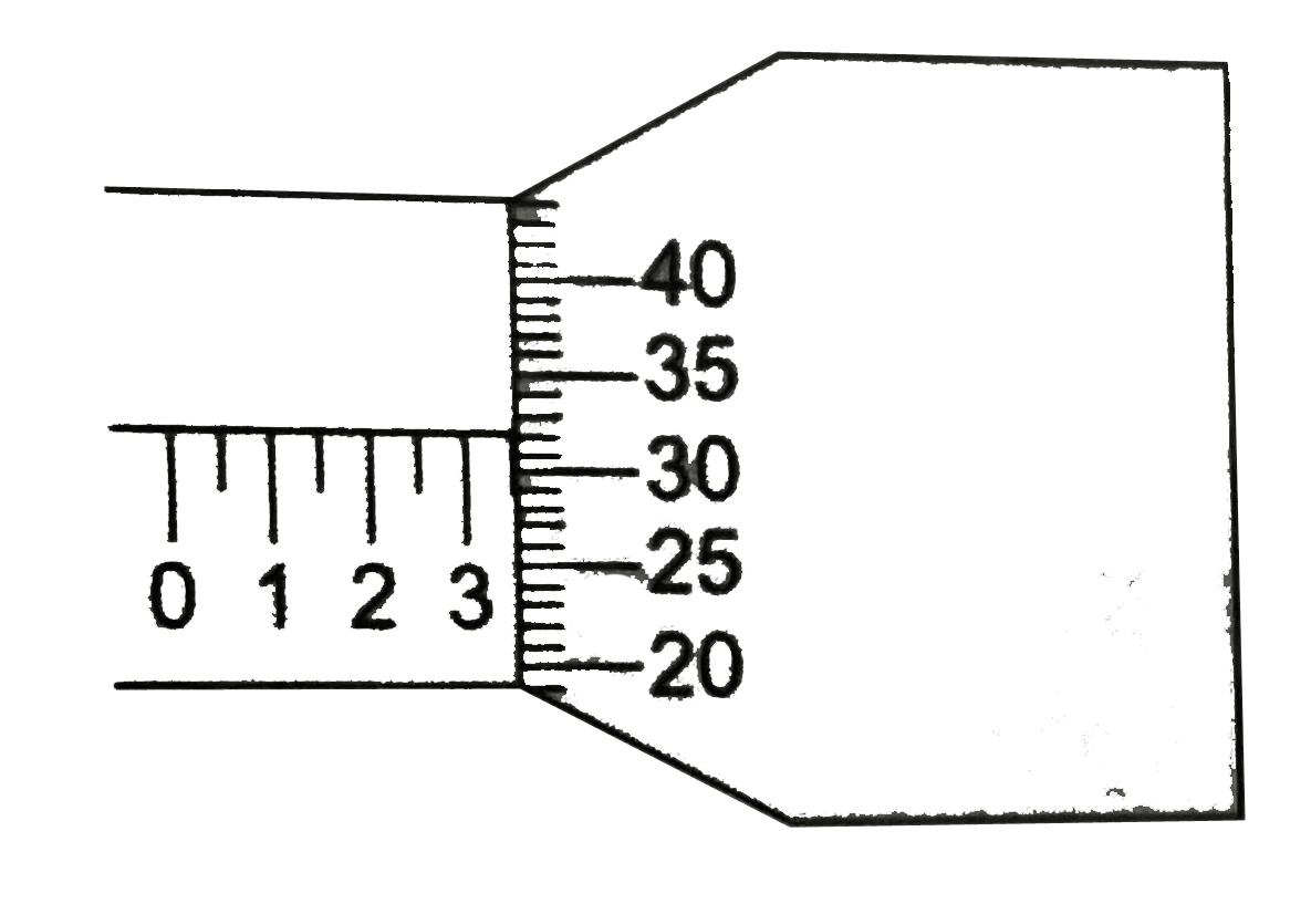 screw gauge diagram the given diagram represents a screw gauge the circular scale is  screw gauge the circular scale
