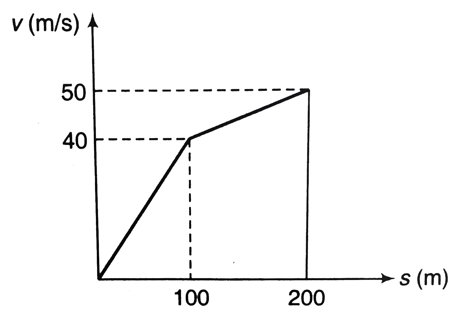The v-s graph for an airplane travelling on a straight