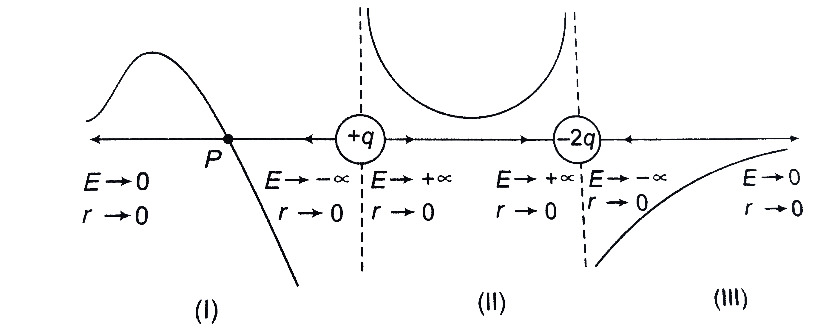 Draw E R And V R Graphs Due To Two Point Charges Q And 2