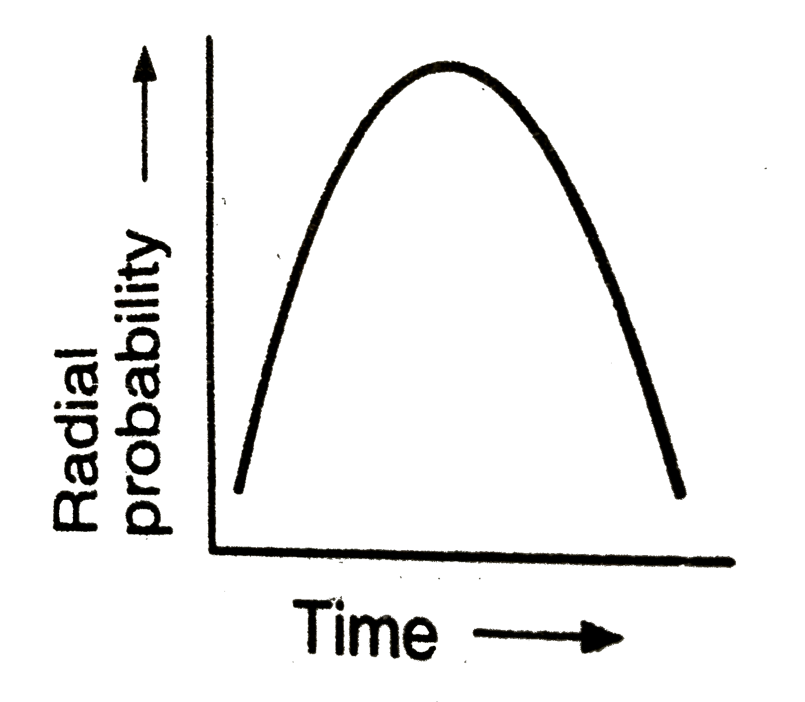 Which Of The Following Is Correct Radial Probability Distributaion