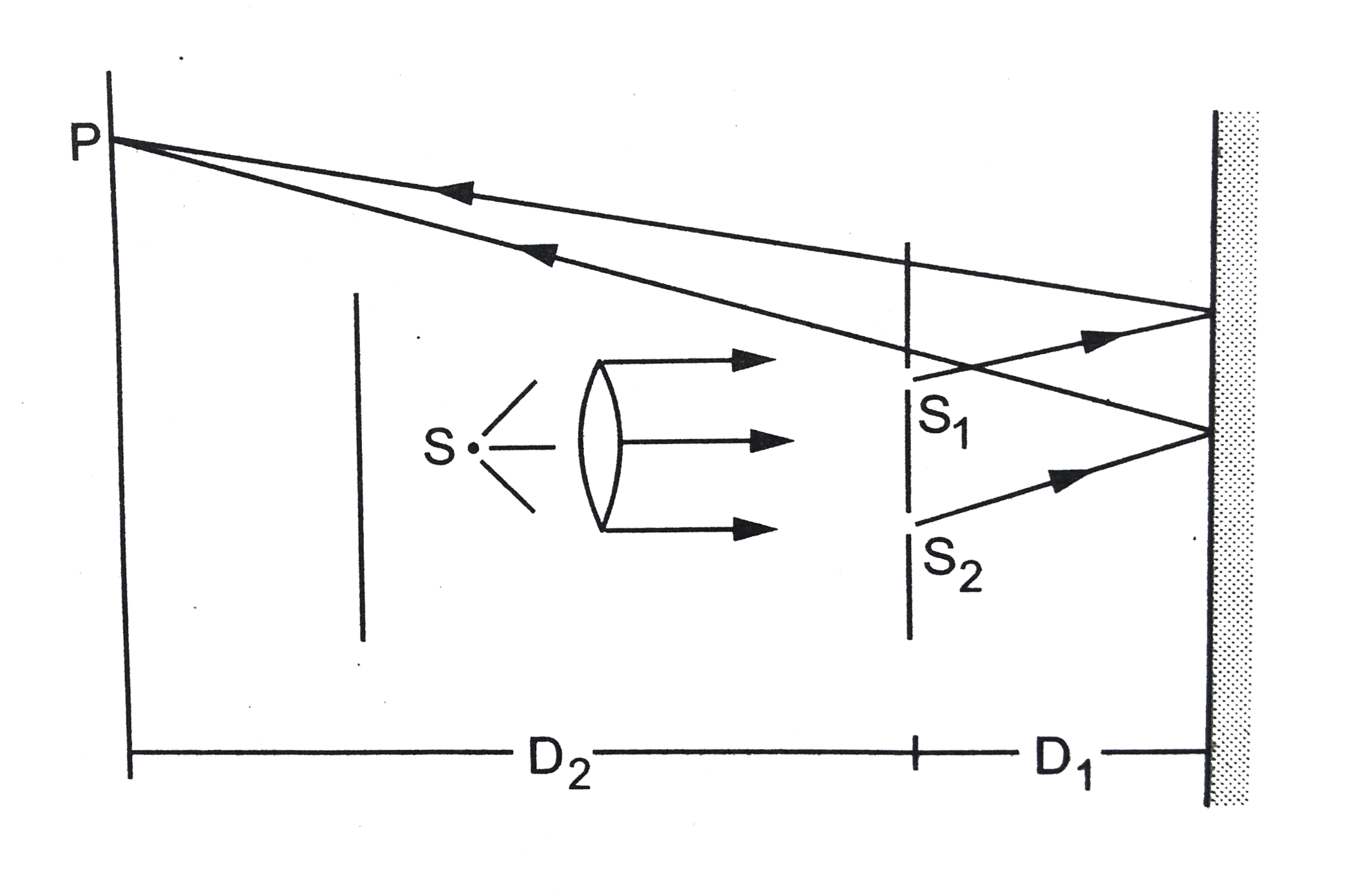 a double slit s1-s-2 is illuminated by a coherent light of wavelength �   the slits are separated by a distance d  a plane mirror is placed in front