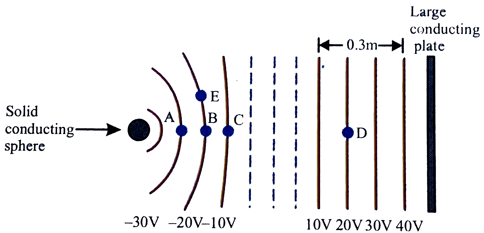 The Sketch Below Show Cross Section So Equipotential Surfaces Betw