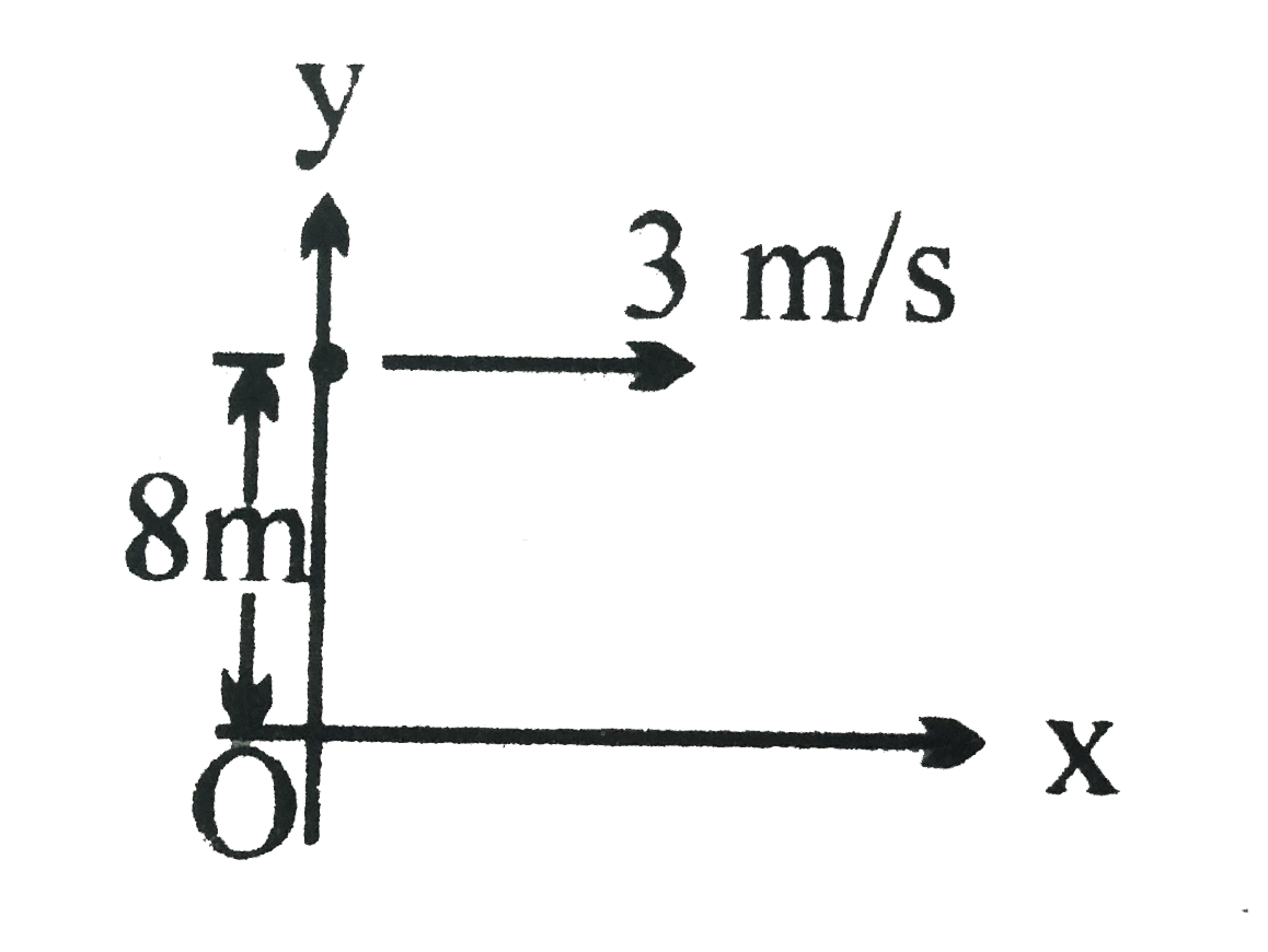A particle starts from the point (0m, 8m) and moves with