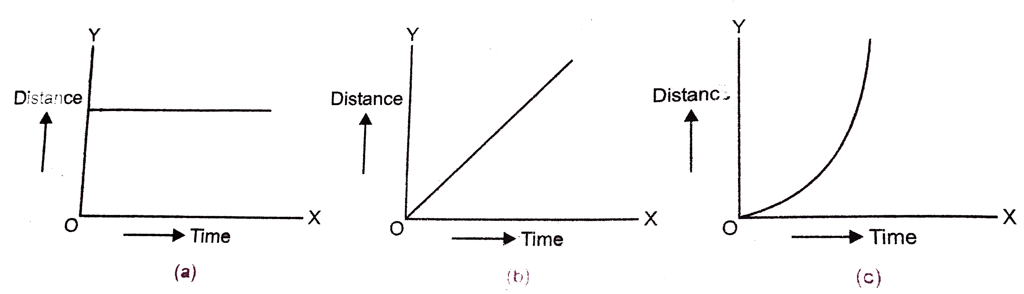 Draw distance time graph of a body (i) at rest (ii) in unifor