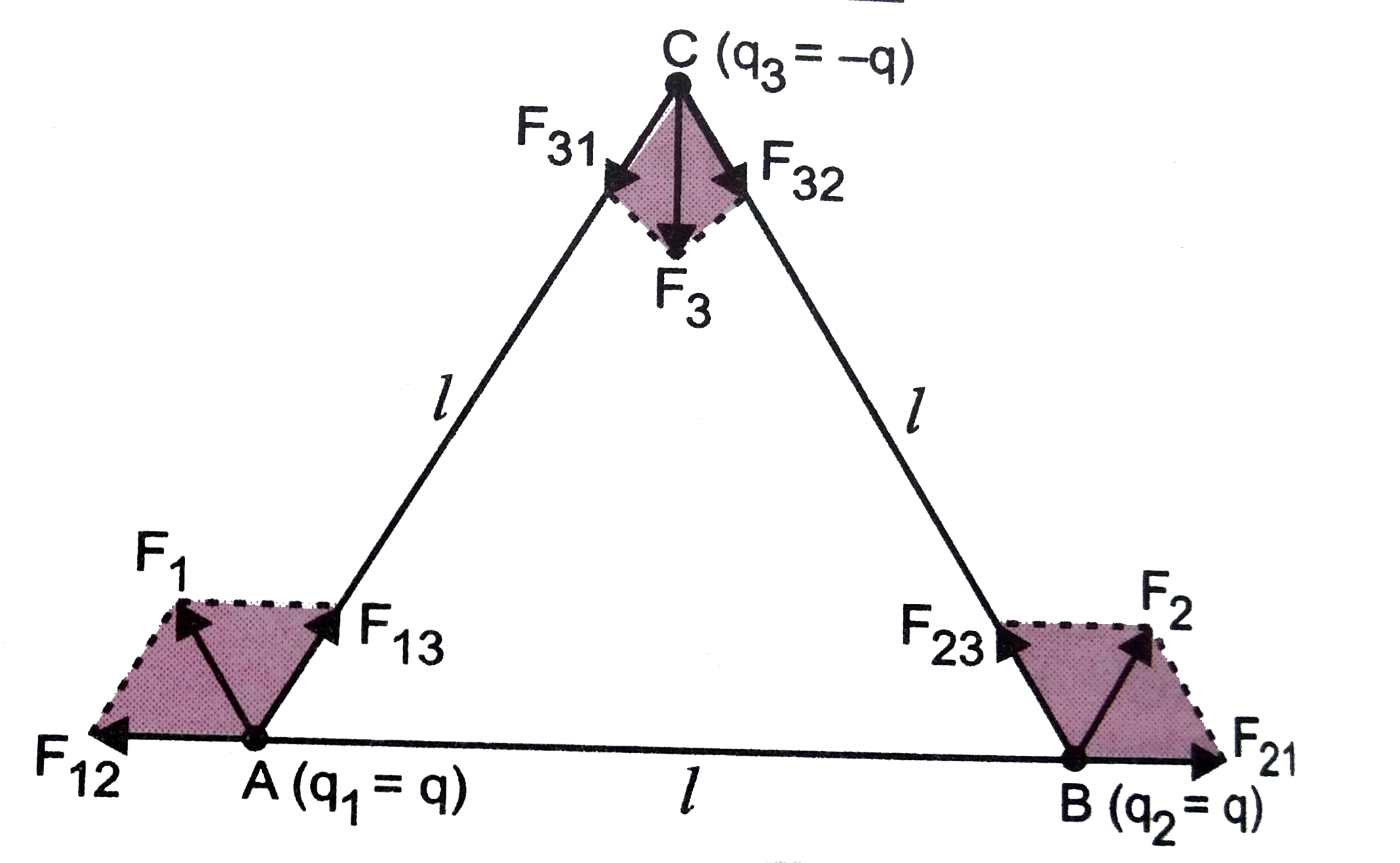 Consider The Charges Q Q And Q Placed At The Vertices Of An Equil