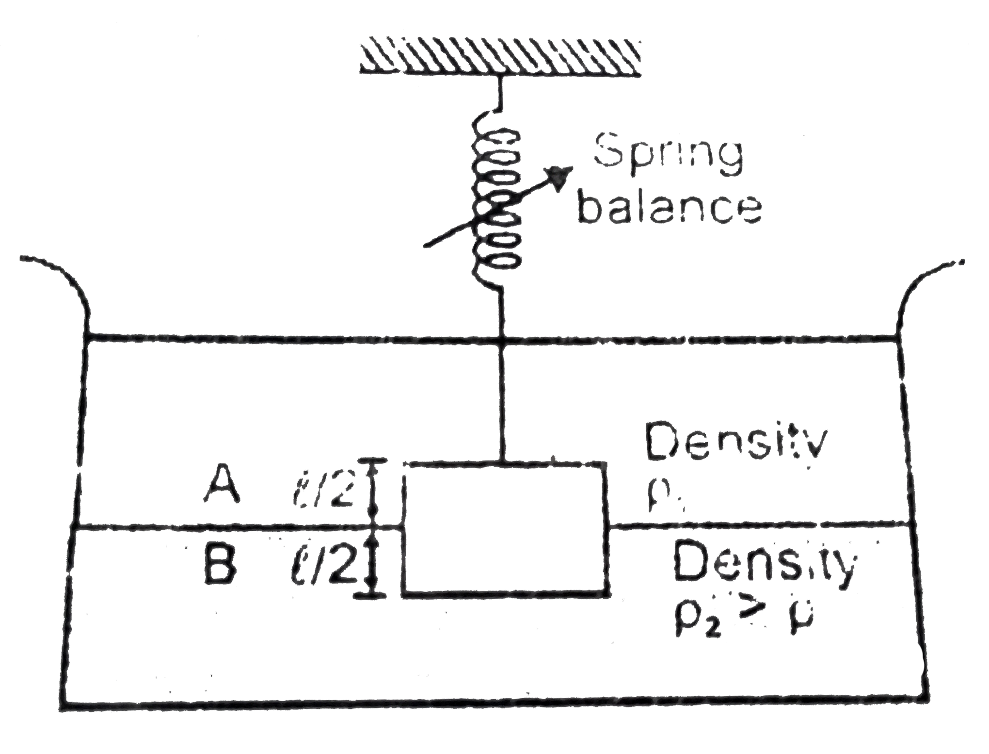 if the block is weighted in air, the reading of the spring balance will be :