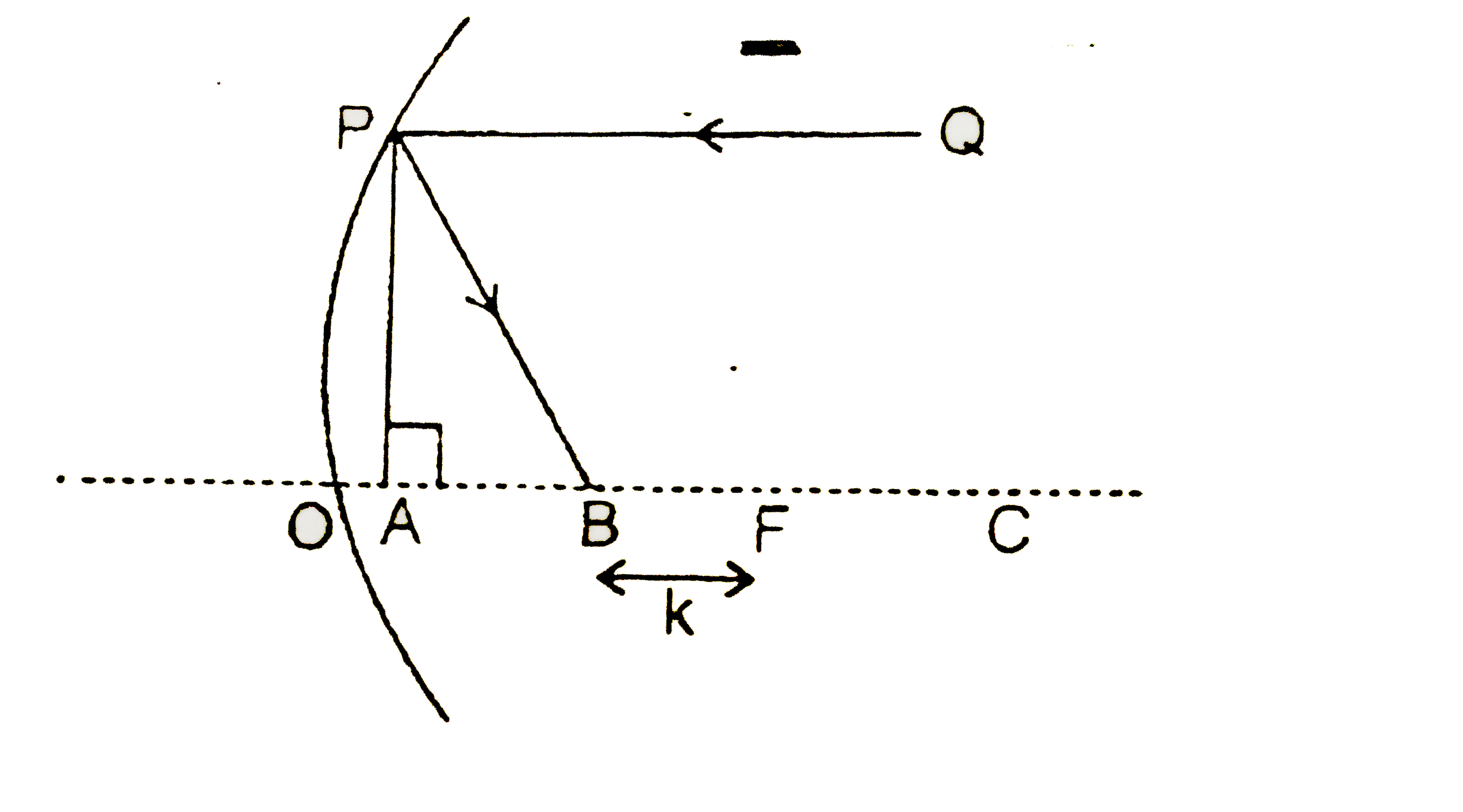 The Figure Below Depicts A Concave Mirror With Center Mirror With