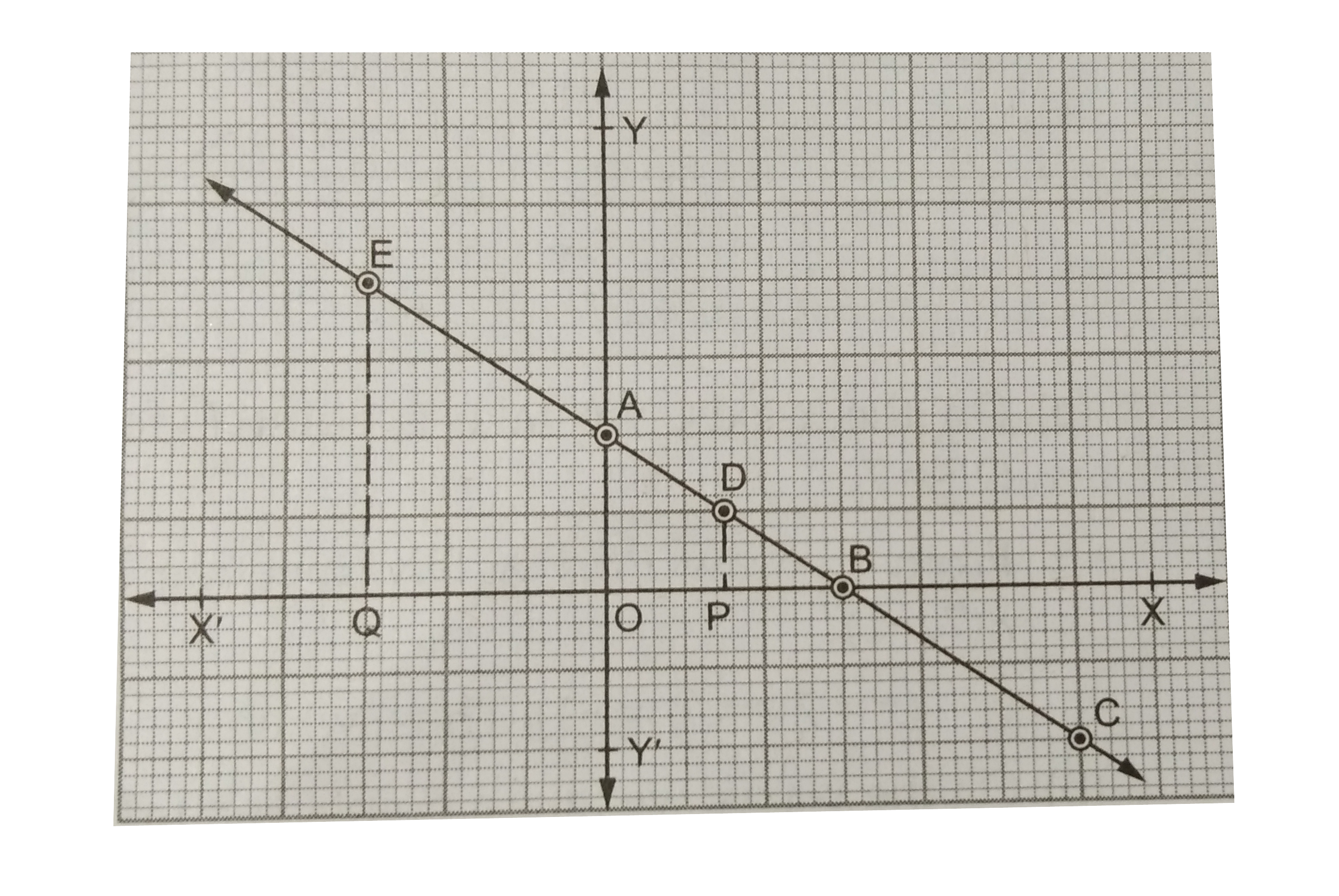 Draw The Graph Of The Equation 2x 3y 6 From The Graph Find The