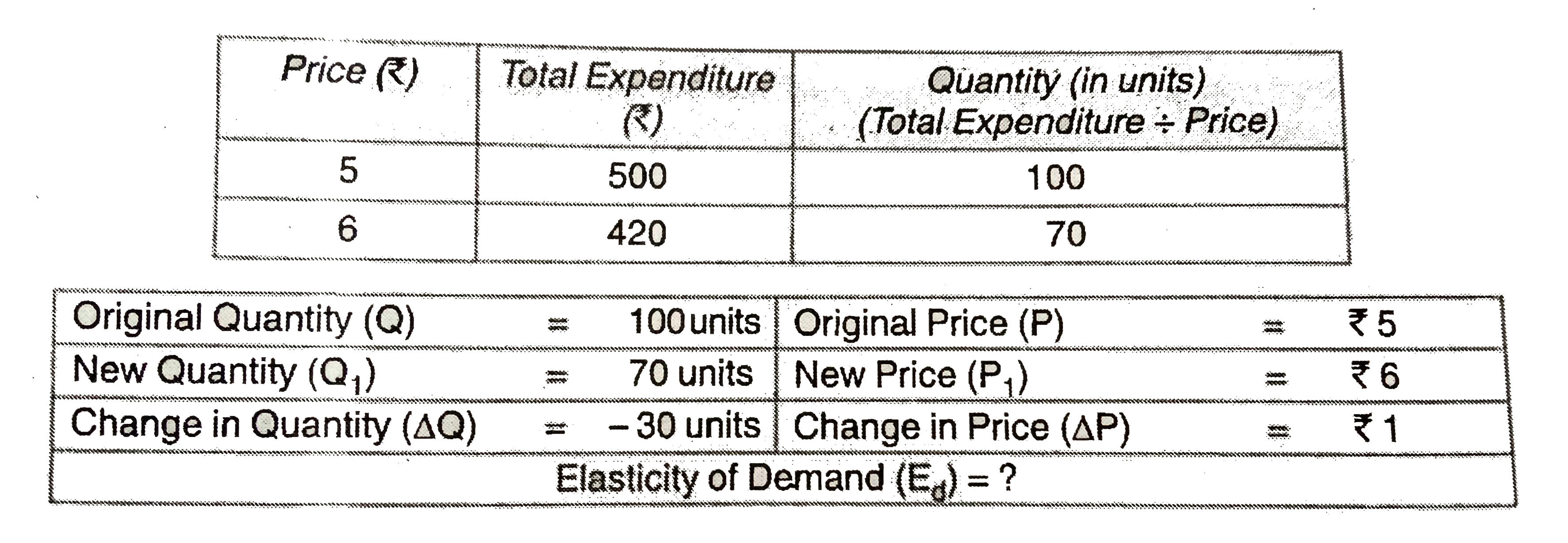 Calculate Price Elasticity Of Demand Br Img Src Https D10