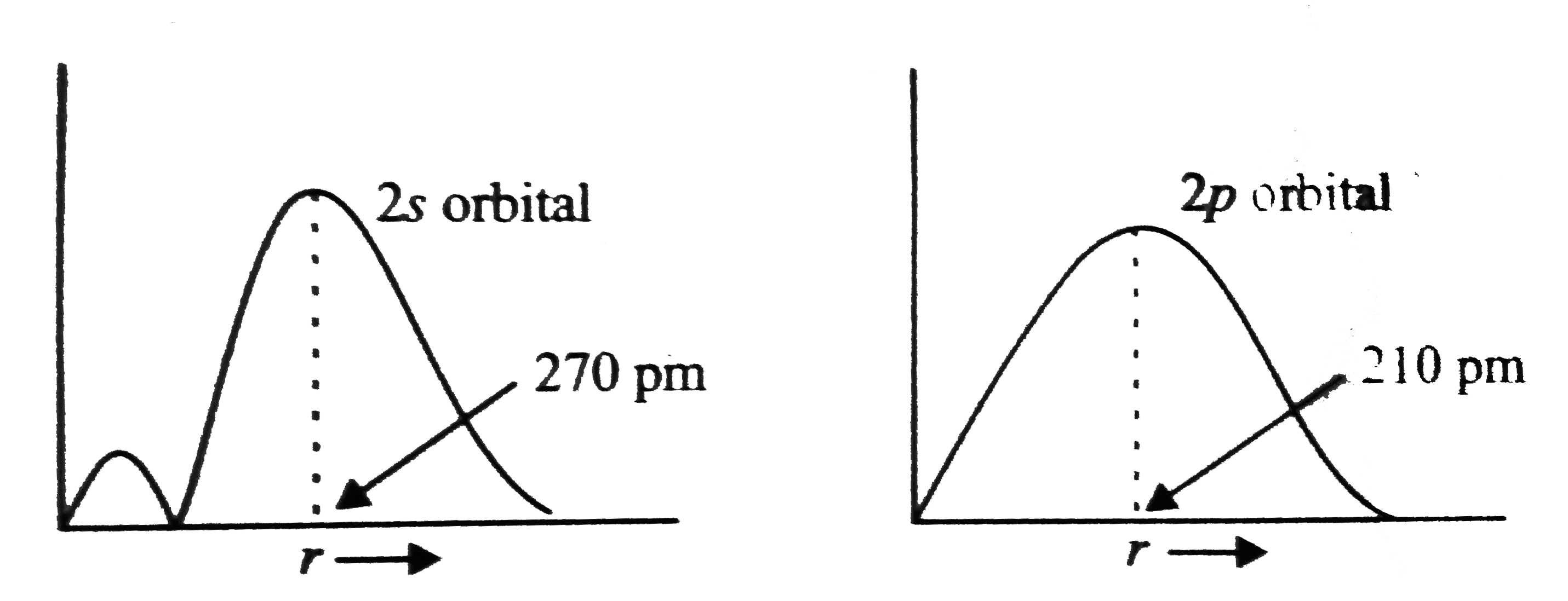 Draw The Radial Prodabilirty Distritation Corve For 2p Elelctro
