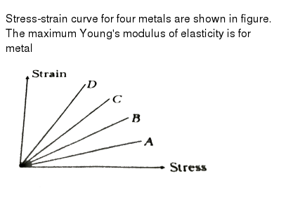 Stress Strain Curve For Four Metals Are Shown In Figure The Maxim