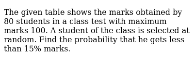 The given table shows the marks obtained by 80 students in a class test with maximum marks